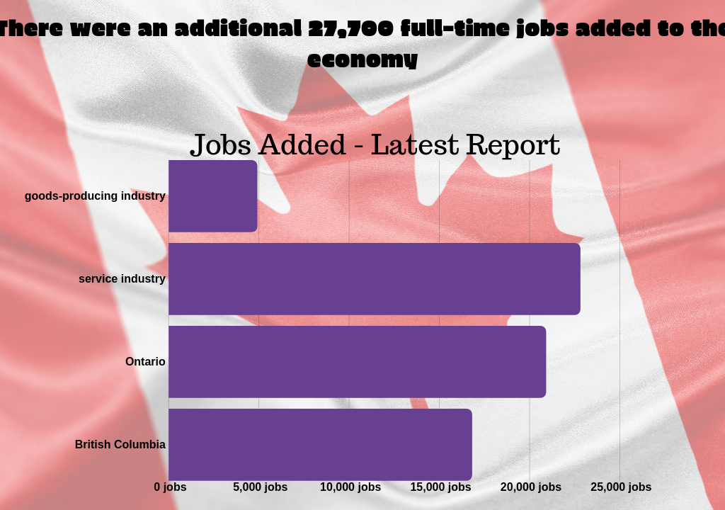 Canada Added Over 27,000 Jobs in May