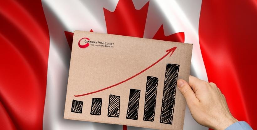 Canadian Visa Expert: Canadian Economy