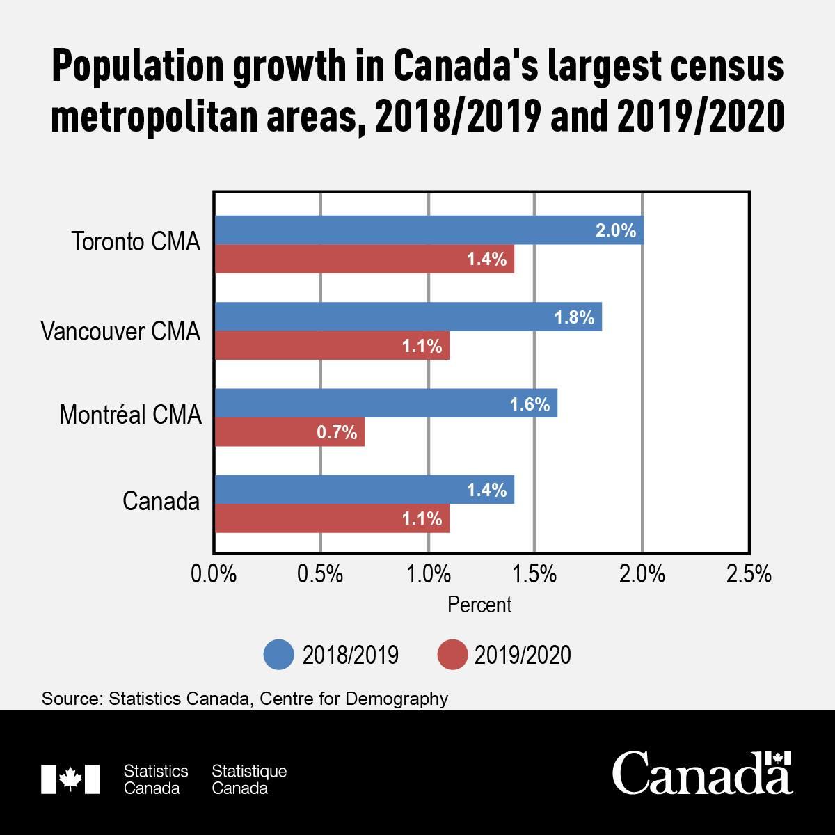 Population Growth